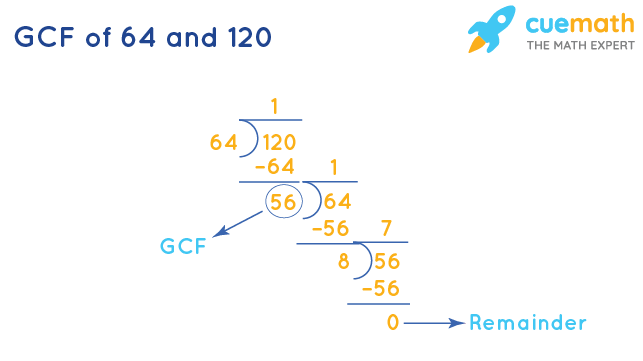 GCF of 64 and 120 by Division Method