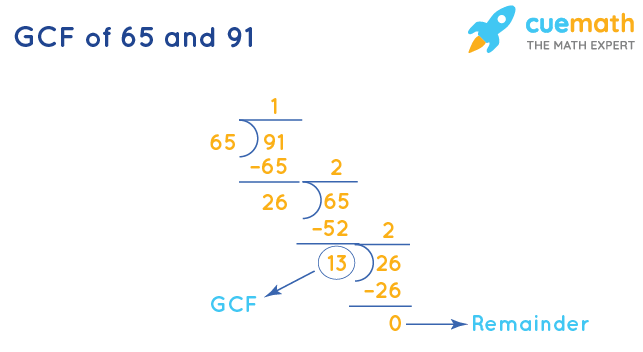 GCF of 65 and 91 by Division Method