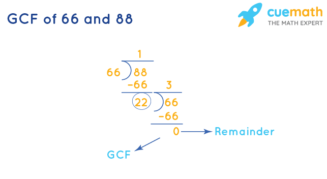 GCF of 66 and 88 by Division Method