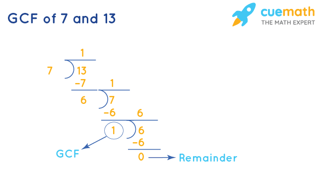 GCF of 7 and 13 by Division Method
