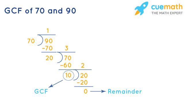 GCF of 70 and 90 by Division Method