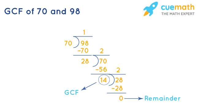 GCF of 70 and 98 by Division Method
