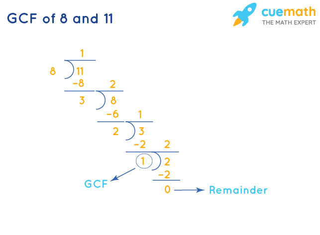 GCF of 8 and 11 by Division Method