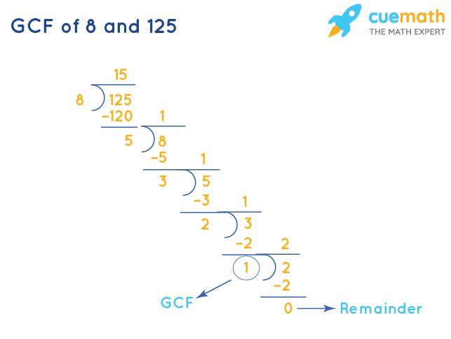 GCF of 8 and 125 by Division Method