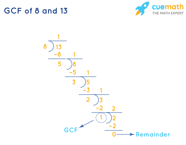 GCF of 8 and 13 by Division Method