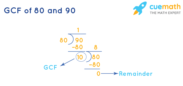GCF of 80 and 90 by Division Method