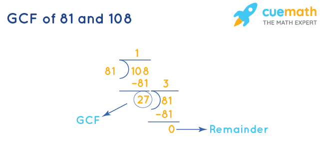 GCF of 81 and 108 by Division Method