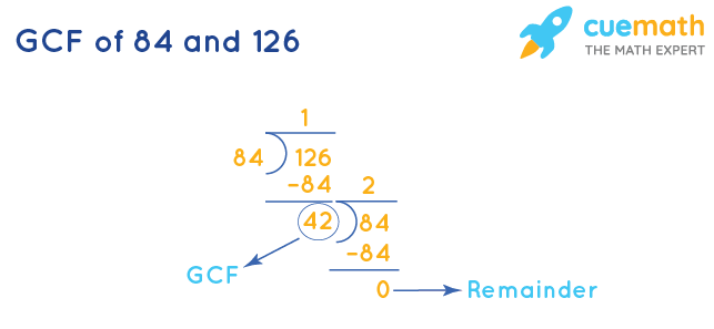 GCF of 84 and 126 by Division Method