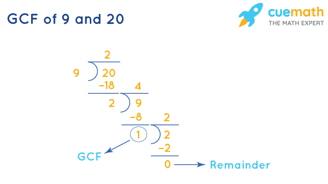 GCF of 9 and 20 by Division Method