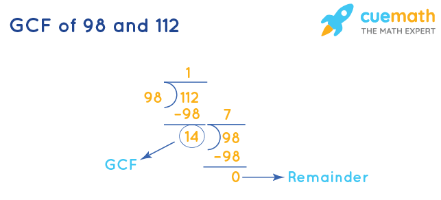 GCF of 98 and 112 by Division Method