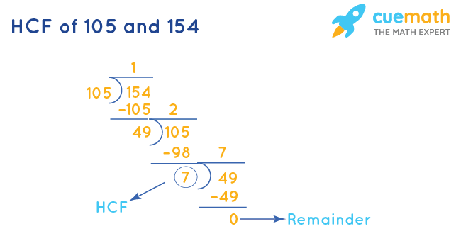 HCF of 105 and 154 by Division Method