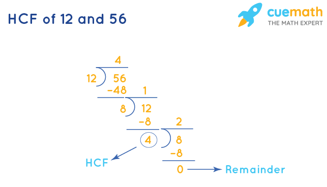 HCF of 12 and 56 by Division Method