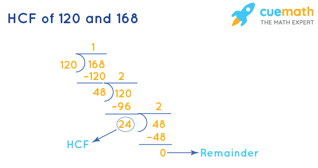 HCF of 120 and 168 by Division Method