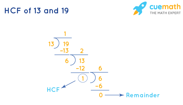 HCF of 13 and 19 by Division Method