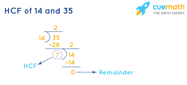 HCF of 14 and 35 by Division Method