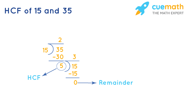 HCF of 15 and 35 by Division Method