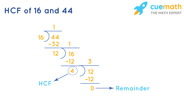HCF of 16 and 44 by Division Method
