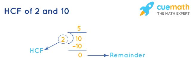 HCF of 2 and 10 by Division Method