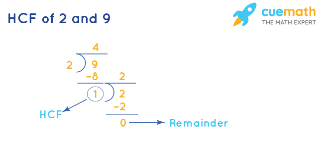 HCF of 2 and 9 by Division Method