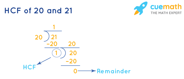 HCF of 20 and 21 by Division Method