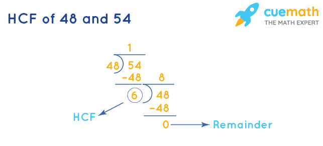 HCF of 48 and 54 by Division Method