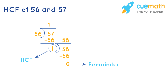 HCF of 56 and 57 by Division Method