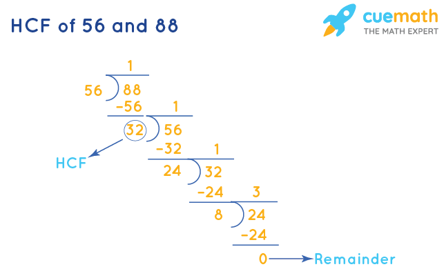 HCF of 56 and 88 by Division Method