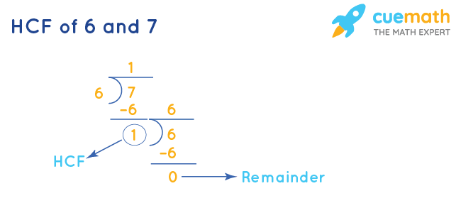 HCF of 6 and 7 by Division Method