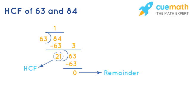 HCF of 63 and 84 by Division Method