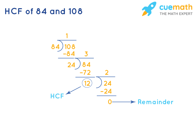 HCF of 84 and 108 by Division Method