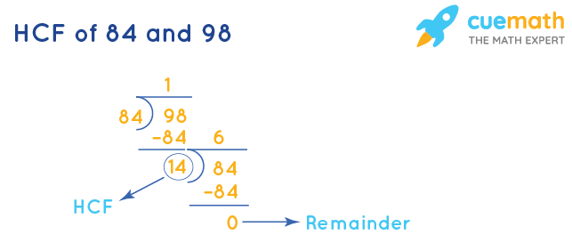 HCF of 84 and 98 by Division Method