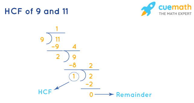 HCF of 9 and 11 by Division Method