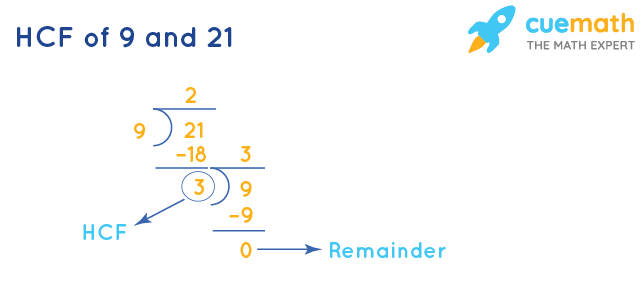 HCF of 9 and 21 by Division Method