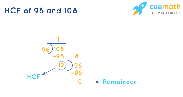 HCF of 96 and 108 by Division Method