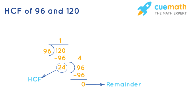 HCF of 96 and 120 by Division Method