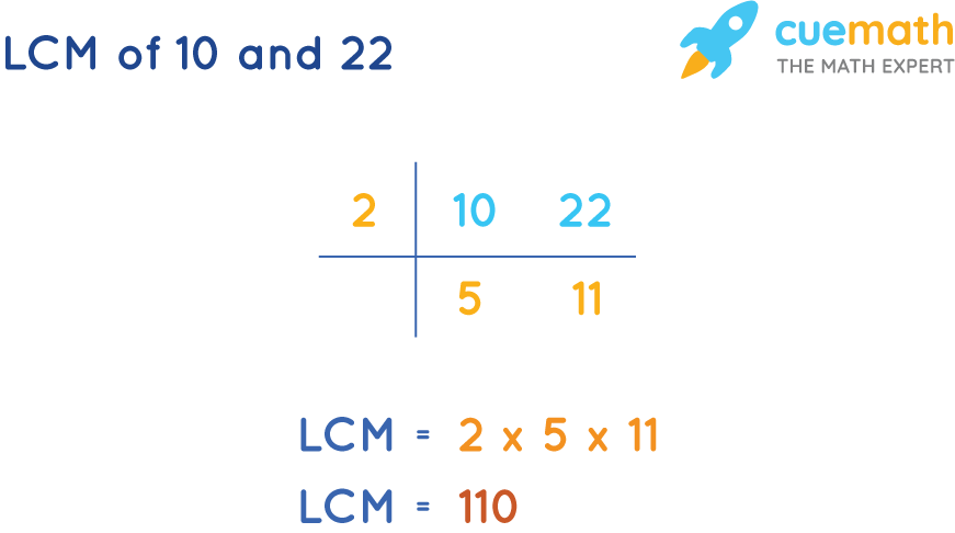 LCM of 10 and 22 by Common Division Method