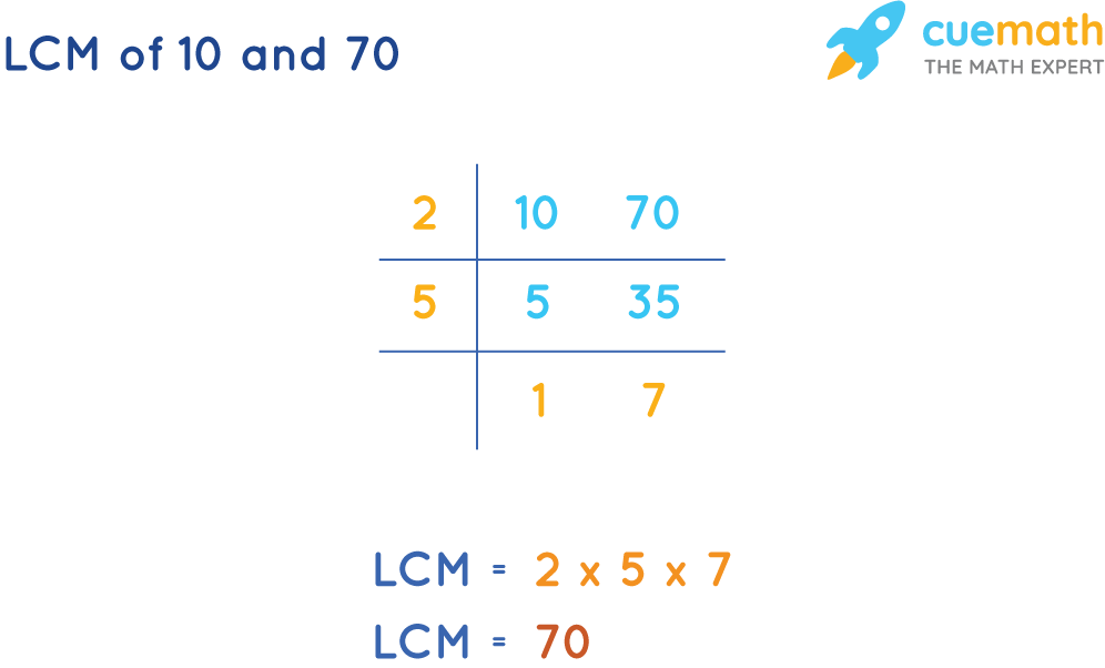 LCM of 10 and 70 by Common Division Method