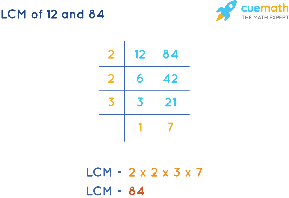 LCM of 12 and 84 by Common Division Method