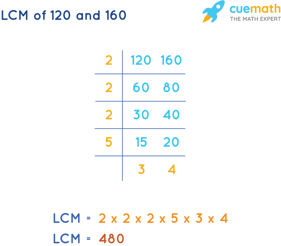 LCM of 120 and 160 by Common Division Method