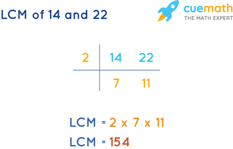 LCM of 14 and 22 by Common Division Method