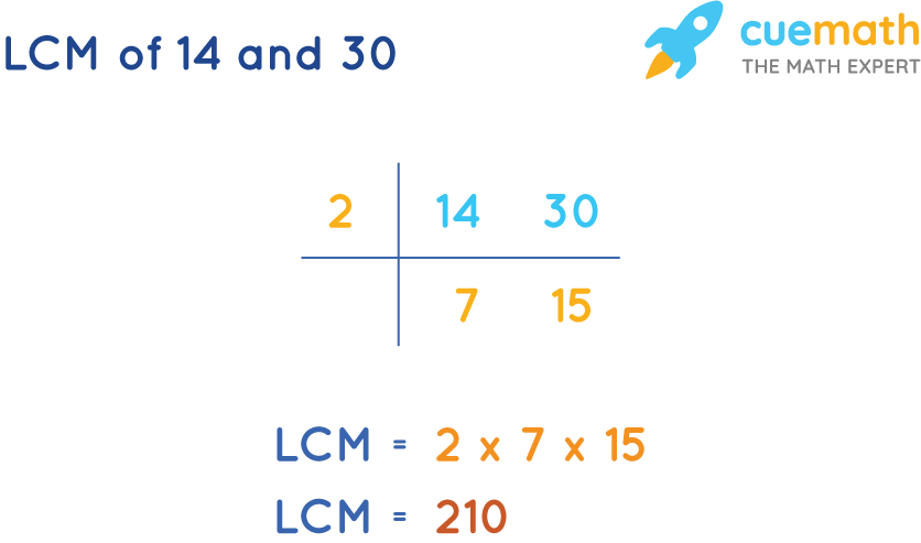LCM of 14 and 30 by Common Division Method