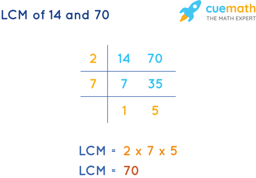 LCM of 14 and 70 by Common Division Method
