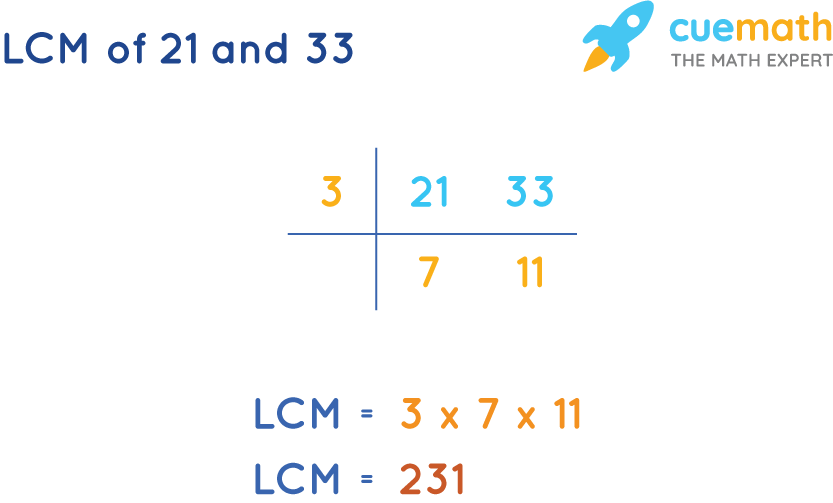 LCM of 21 and 33 by Common Division Method