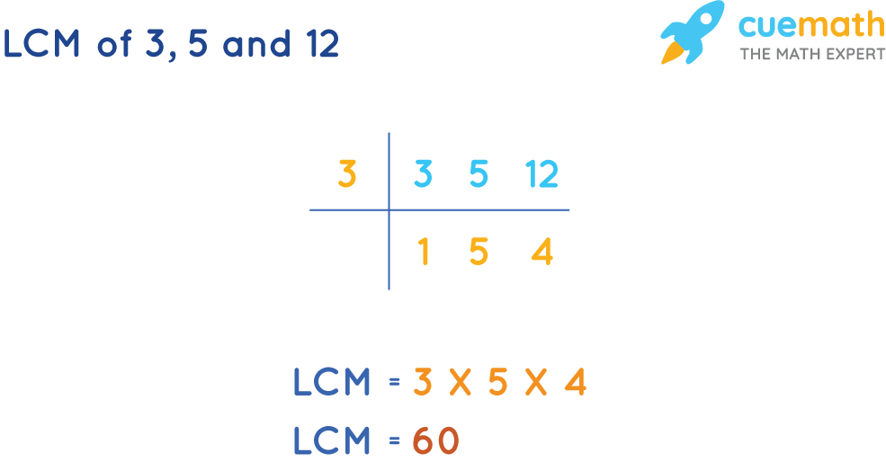 LCM of 3, 5 and 12 by Common Division Method