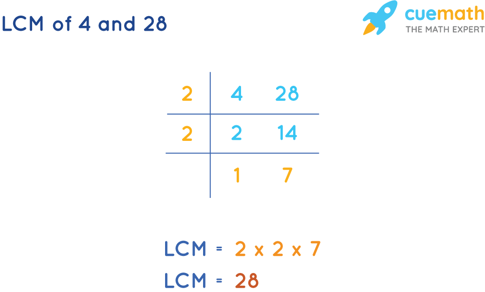 LCM of 4 and 28 by Common Division Method