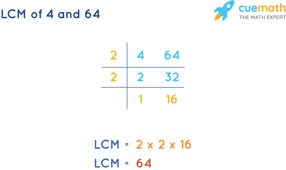 LCM of 4 and 64 by Common Division Method