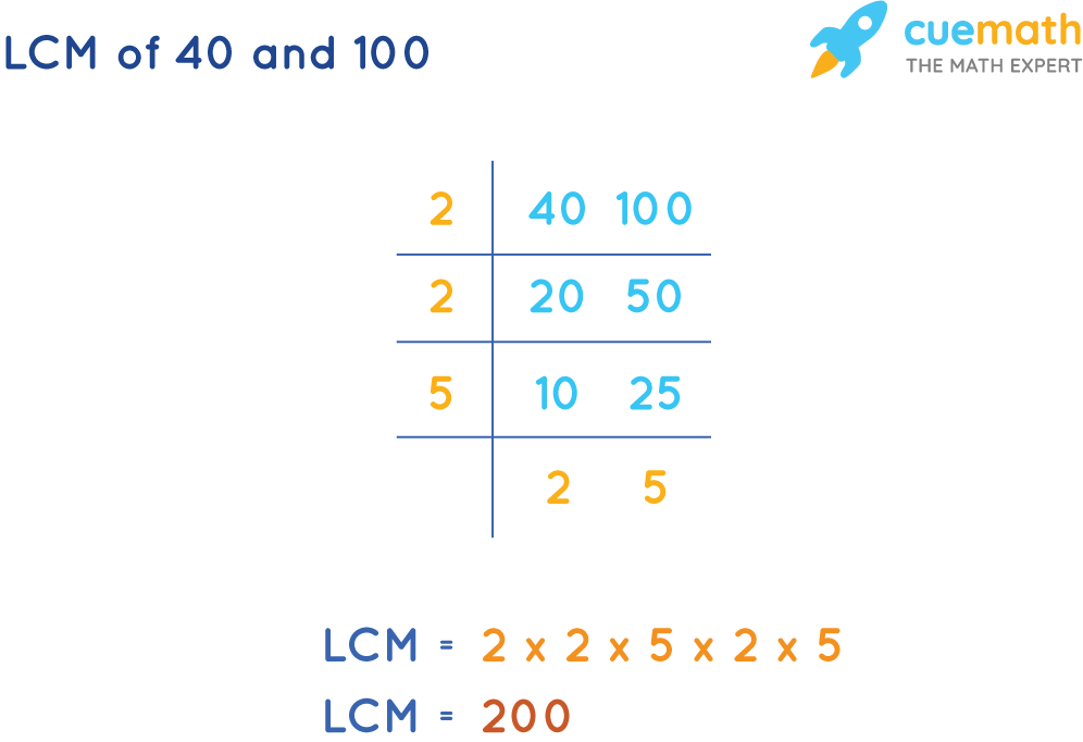 LCM of 40 and 100 by Common Division Method