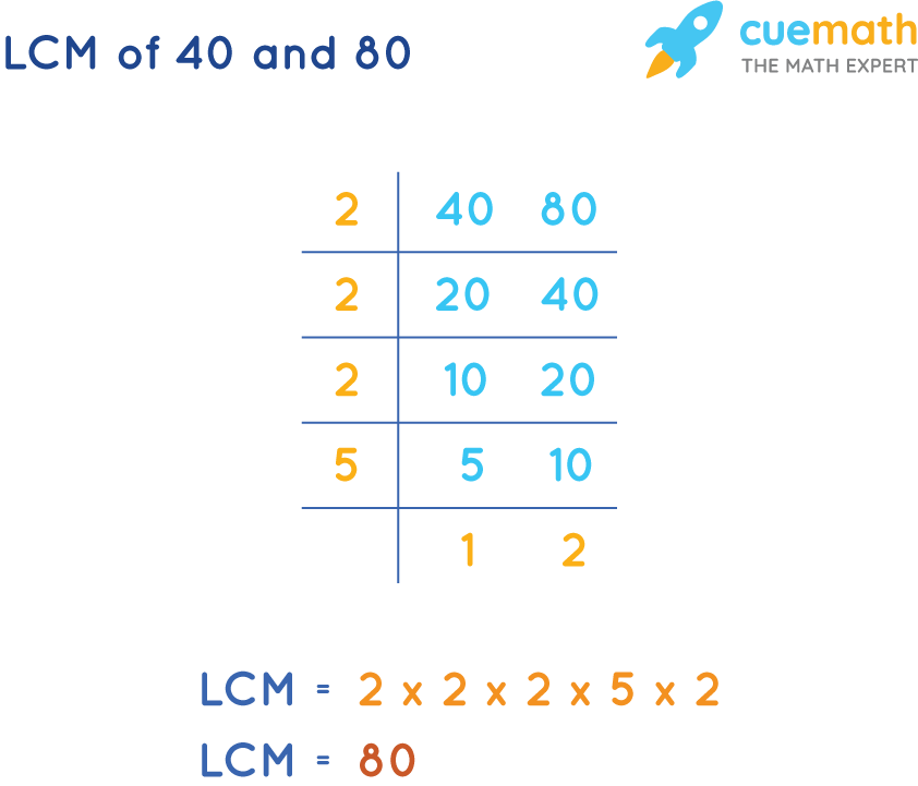 LCM of 40 and 80 by Common Division Method