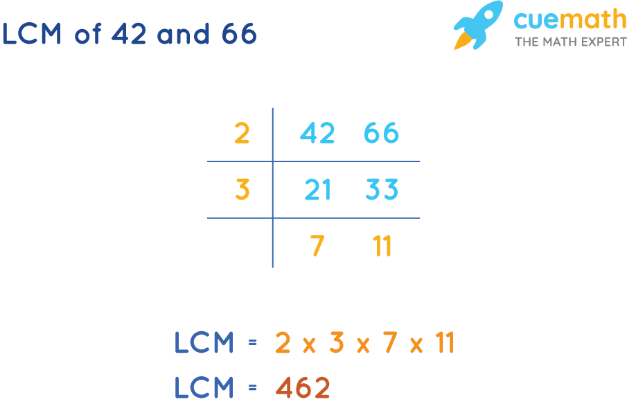 LCM of 42 and 66 by Common Division Method