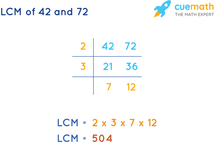 LCM of 42 and 72 by Common Division Method